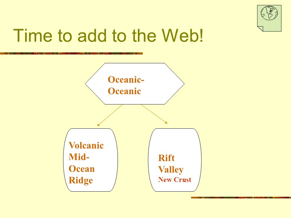 Time to add to the Web! Oceanic- Oceanic Volcanic Mid- Ocean Ridge Rift Valley New Crust
