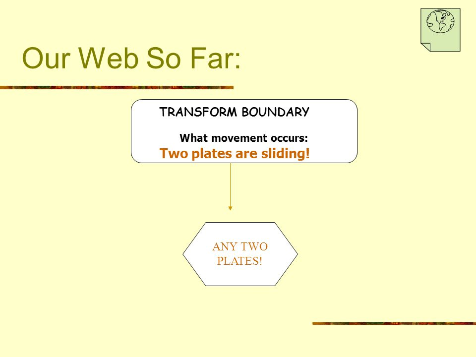 Our Web So Far: TRANSFORM BOUNDARY What movement occurs: ANY TWO PLATES! Two plates are sliding!