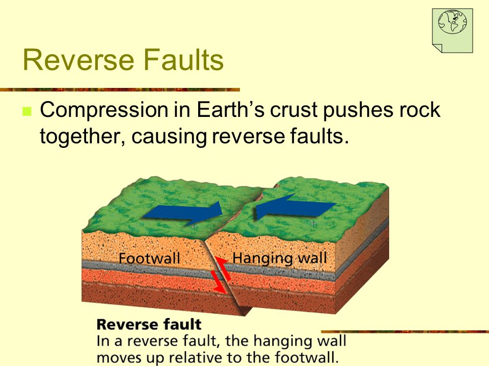 Reverse Faults Compression in Earth's crust pushes rock together, causing reverse faults.