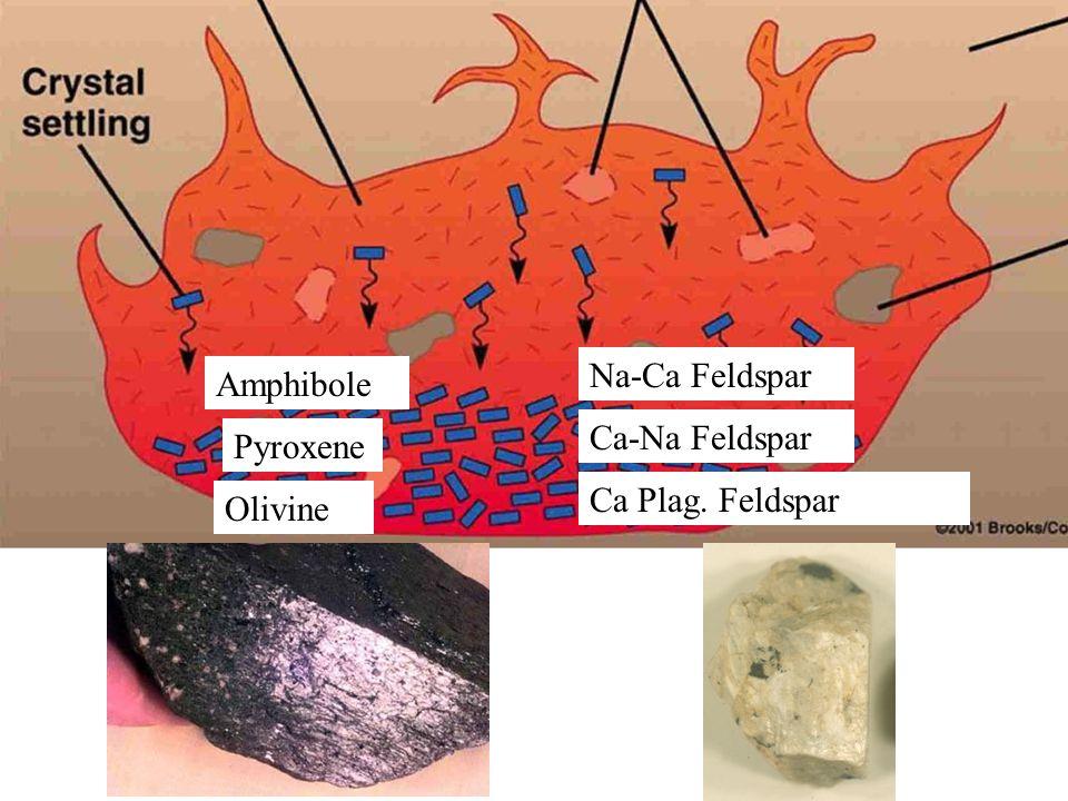 Olivine Ca Plag. Feldspar Pyroxene Ca-Na Feldspar Amphibole Na-Ca Feldspar