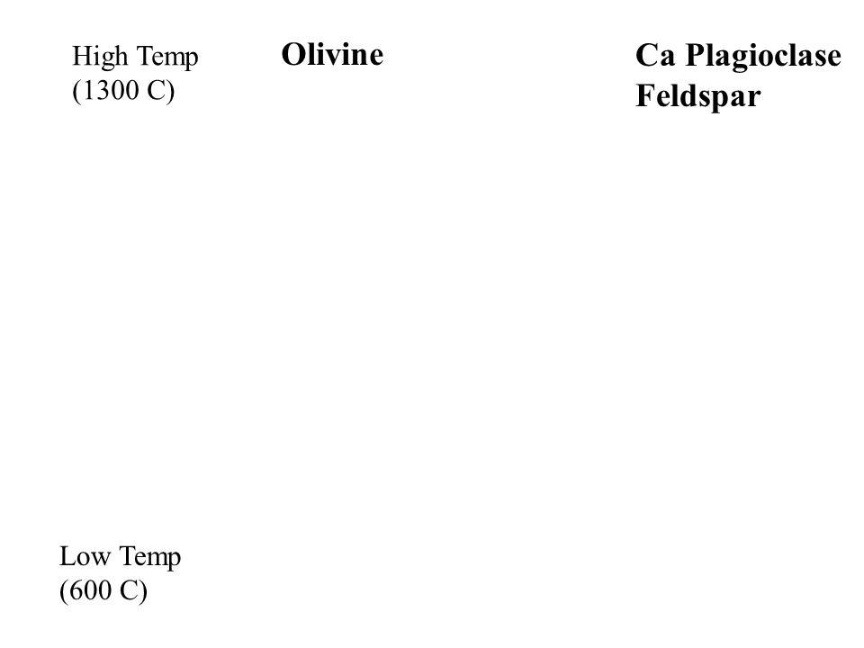 High Temp (1300 C) Low Temp (600 C) Olivine Ca Plagioclase Feldspar
