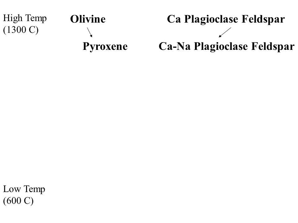 High Temp (1300 C) Low Temp (600 C) OlivineCa Plagioclase Feldspar Ca-Na Plagioclase FeldsparPyroxene