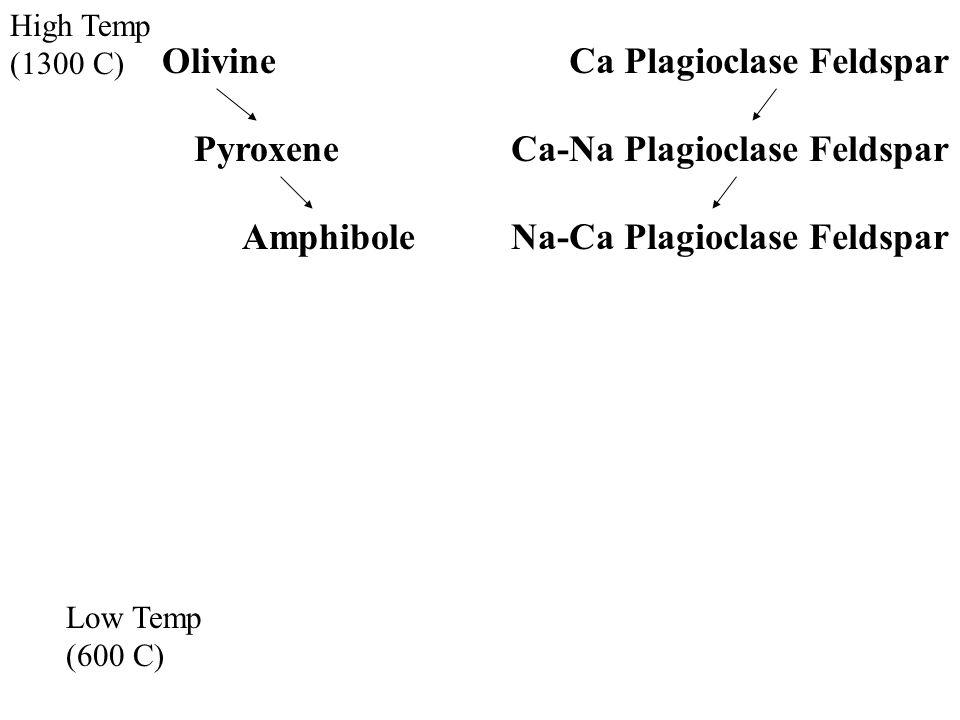 High Temp (1300 C) Low Temp (600 C) OlivineCa Plagioclase Feldspar Ca-Na Plagioclase FeldsparPyroxene AmphiboleNa-Ca Plagioclase Feldspar