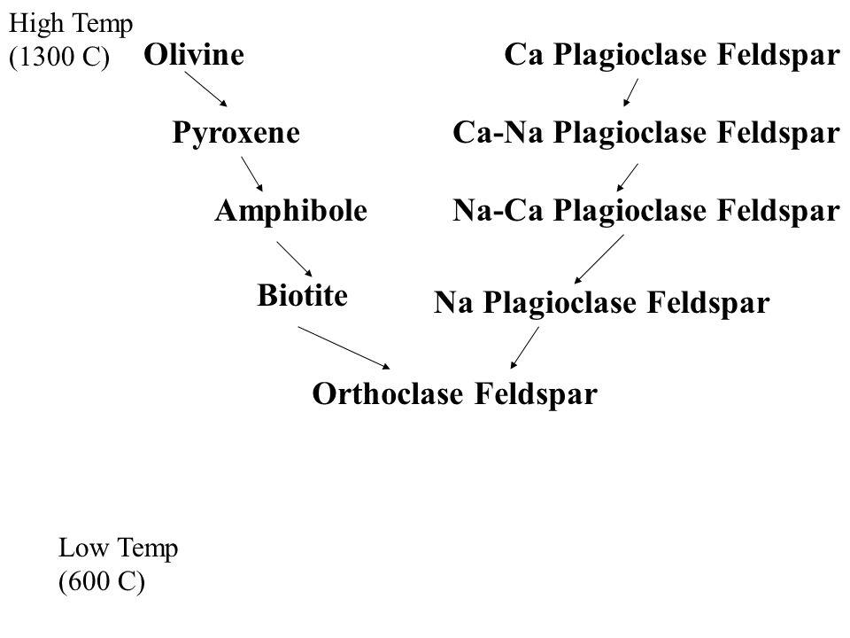 High Temp (1300 C) Low Temp (600 C) OlivineCa Plagioclase Feldspar Ca-Na Plagioclase FeldsparPyroxene AmphiboleNa-Ca Plagioclase Feldspar Biotite Na Plagioclase Feldspar Orthoclase Feldspar