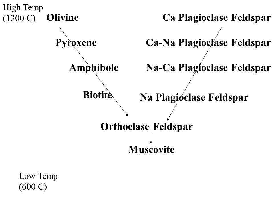 High Temp (1300 C) Low Temp (600 C) OlivineCa Plagioclase Feldspar Ca-Na Plagioclase FeldsparPyroxene AmphiboleNa-Ca Plagioclase Feldspar Biotite Na Plagioclase Feldspar Orthoclase Feldspar Muscovite