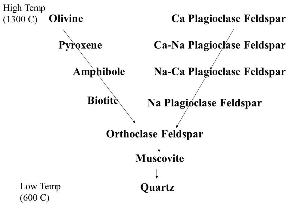 High Temp (1300 C) Low Temp (600 C) OlivineCa Plagioclase Feldspar Ca-Na Plagioclase FeldsparPyroxene AmphiboleNa-Ca Plagioclase Feldspar Biotite Na Plagioclase Feldspar Orthoclase Feldspar Muscovite Quartz