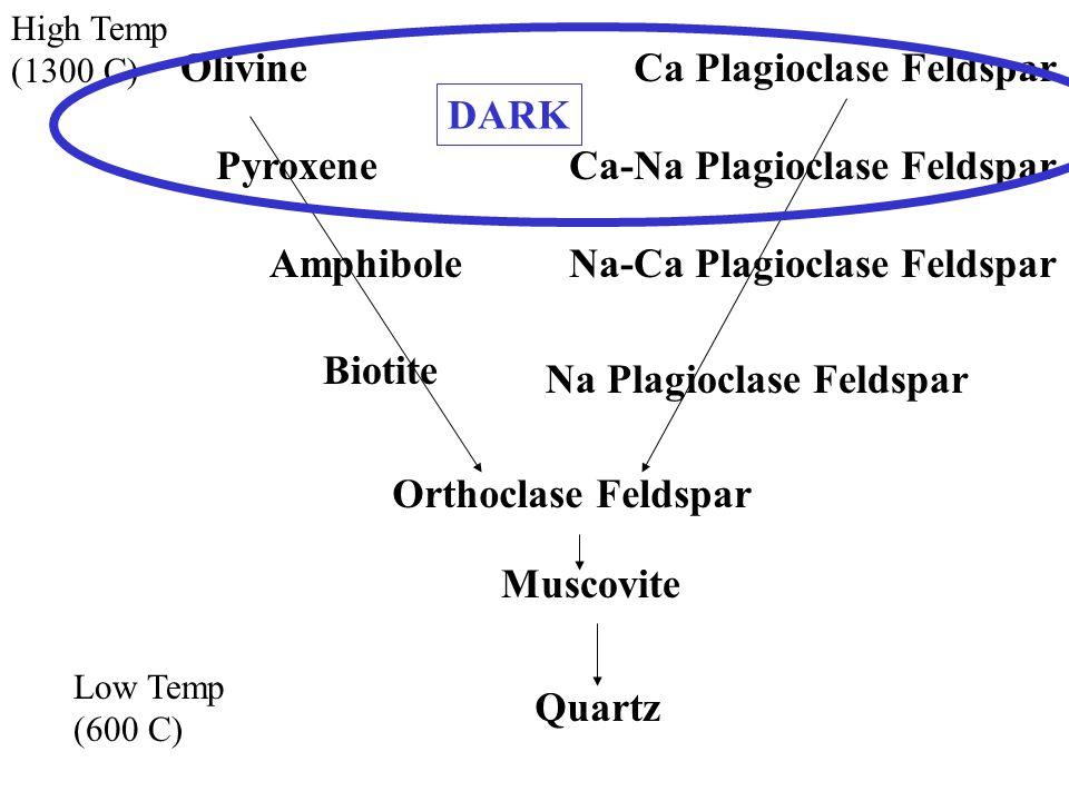 High Temp (1300 C) Low Temp (600 C) OlivineCa Plagioclase Feldspar Ca-Na Plagioclase FeldsparPyroxene AmphiboleNa-Ca Plagioclase Feldspar Biotite Na Plagioclase Feldspar Orthoclase Feldspar Muscovite Quartz DARK