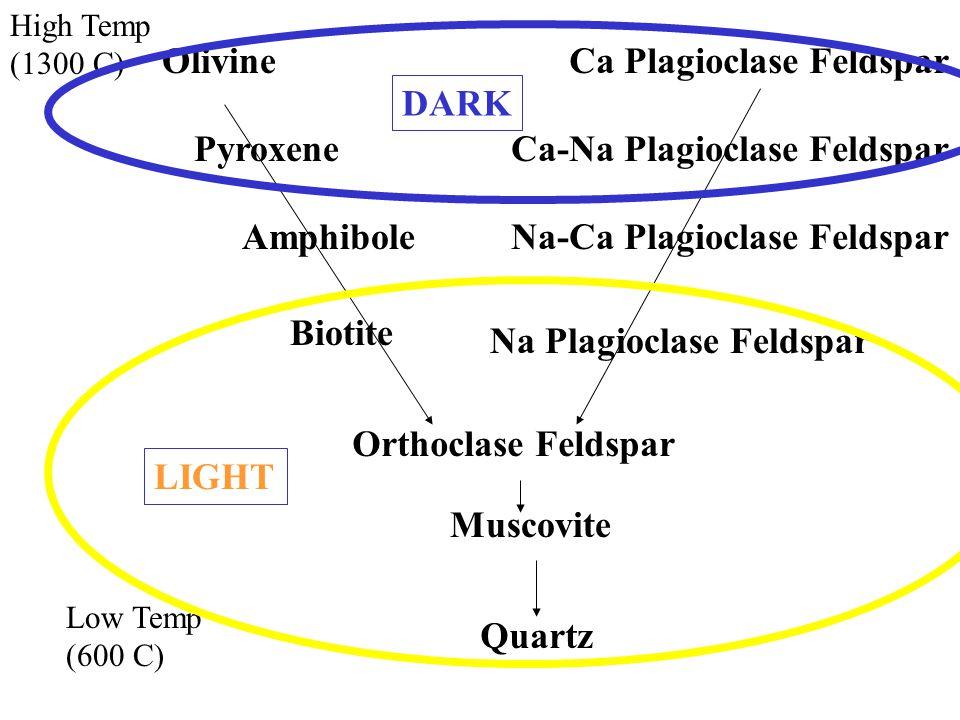 High Temp (1300 C) Low Temp (600 C) OlivineCa Plagioclase Feldspar Ca-Na Plagioclase FeldsparPyroxene AmphiboleNa-Ca Plagioclase Feldspar Biotite Na Plagioclase Feldspar Orthoclase Feldspar Muscovite Quartz DARK LIGHT