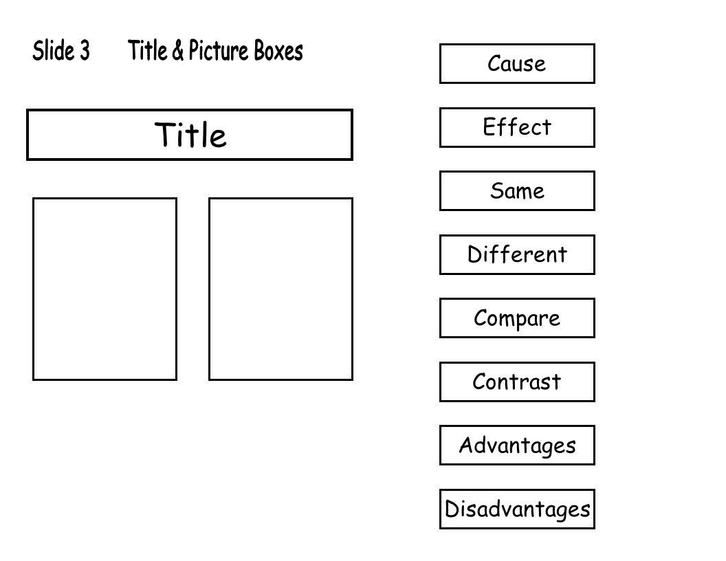 Title Cause Effect Same Different Compare Contrast Advantages Disadvantages