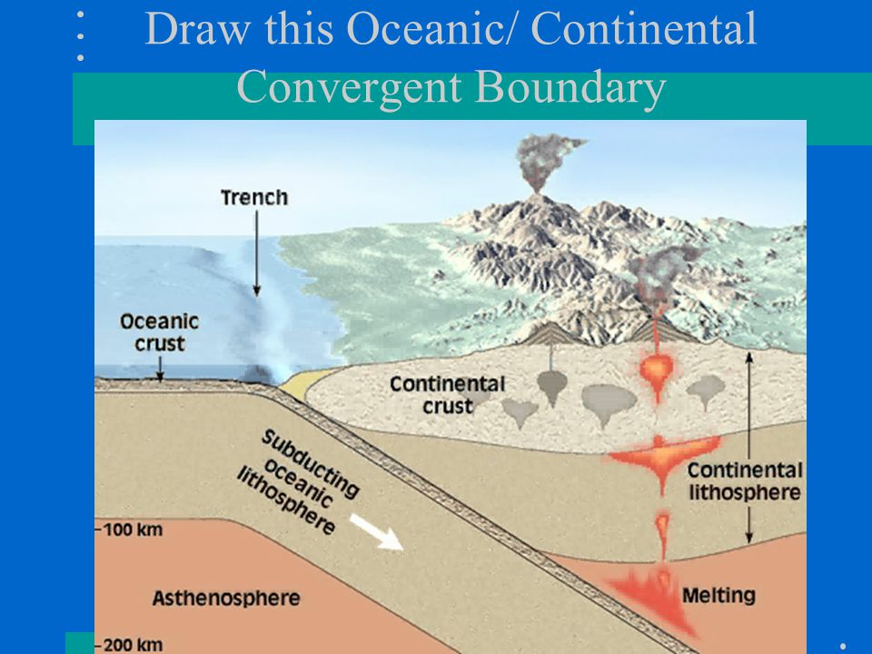 Draw this Oceanic/ Continental Convergent Boundary
