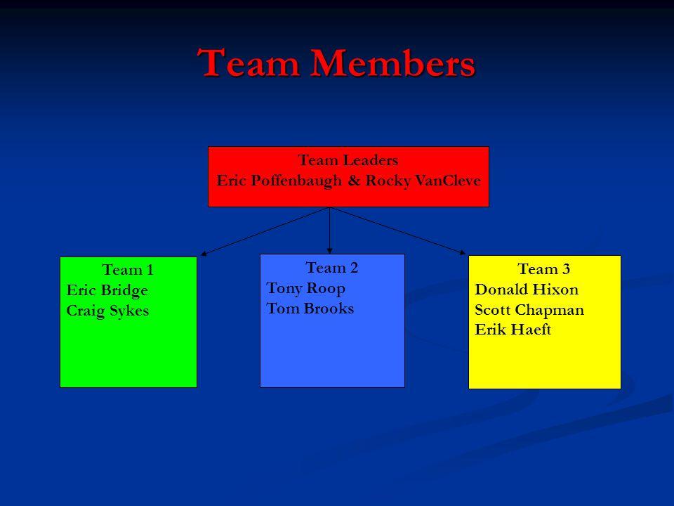Team Members Team Leaders Eric Poffenbaugh & Rocky VanCleve Team 1 Eric Bridge Craig Sykes Team 2 Tony Roop Tom Brooks Team 3 Donald Hixon Scott Chapman Erik Haeft