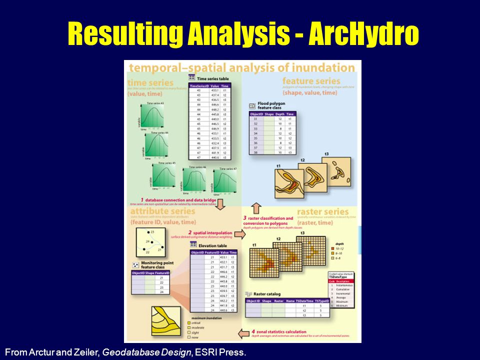 Resulting Analysis - ArcHydro From Arctur and Zeiler, Geodatabase Design, ESRI Press.