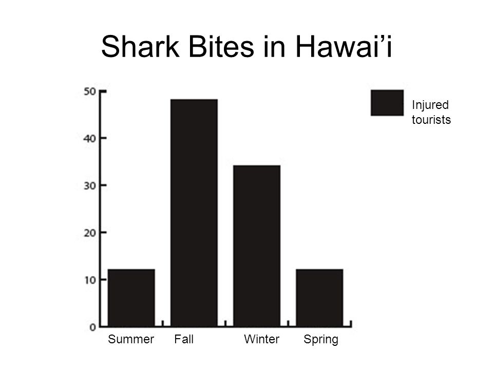 Shark Bites in Hawai'i Summer Fall Winter Spring Injured tourists