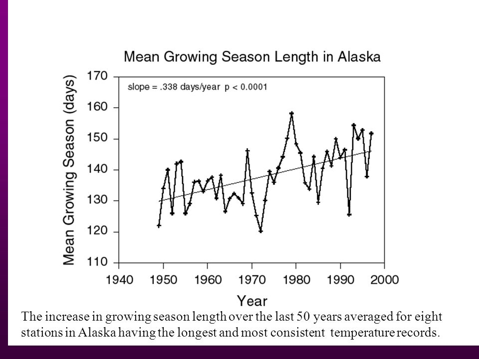 The increase in growing season length over the last 50 years averaged for eight stations in Alaska having the longest and most consistent temperature