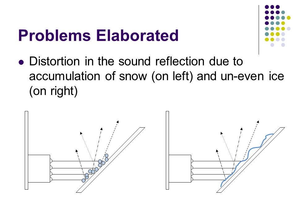 Effects Current system is inefficient in detecting snow Has many false positives.