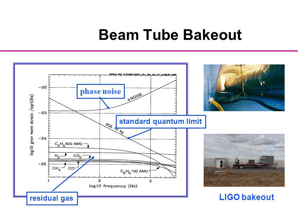 Beam Tube Bakeout LIGO bakeout standard quantum limit phase noise residual gas