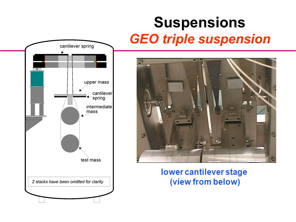 Suspensions GEO triple suspension lower cantilever stage (view from below)