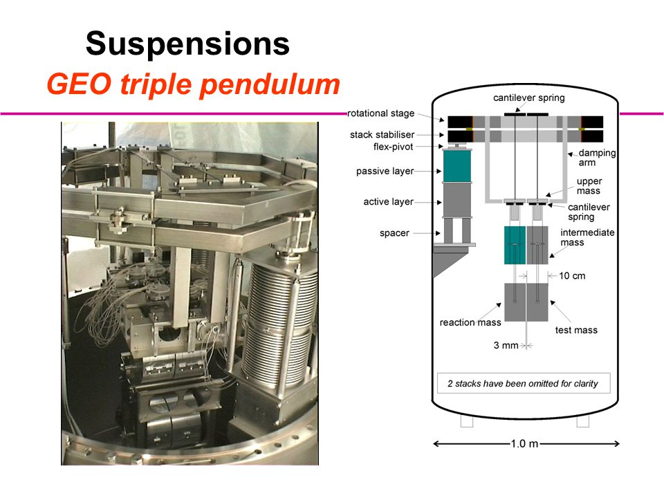 Suspensions GEO triple pendulum