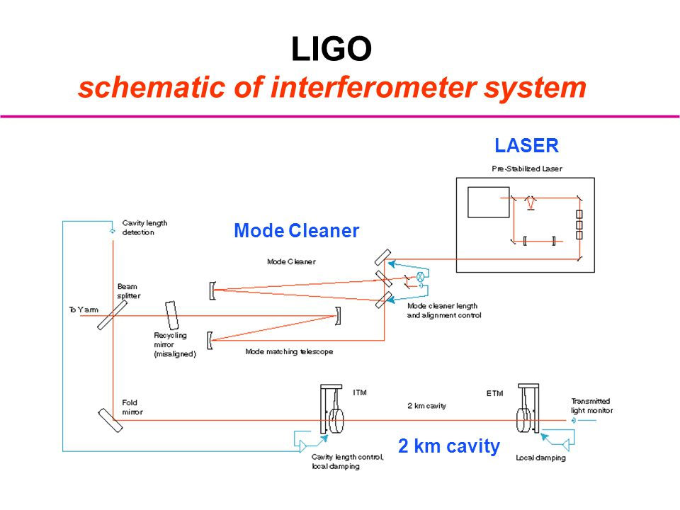 LIGO schematic of interferometer system LASER Mode Cleaner 2 km cavity