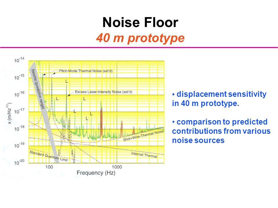 Noise Floor 40 m prototype displacement sensitivity in 40 m prototype.