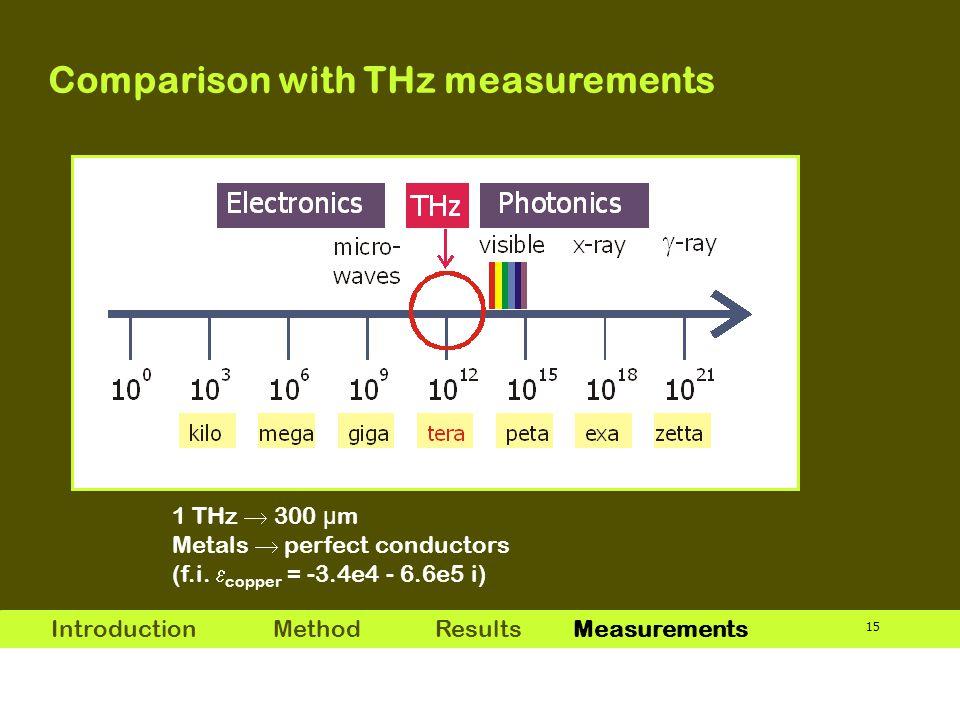 15 1 THz  300 μ m Metals  perfect conductors (f.i.