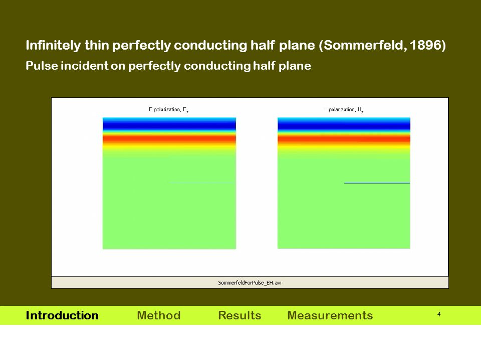 4 Infinitely thin perfectly conducting half plane (Sommerfeld, 1896) Introduction MethodResults Measurements Pulse incident on perfectly conducting half plane