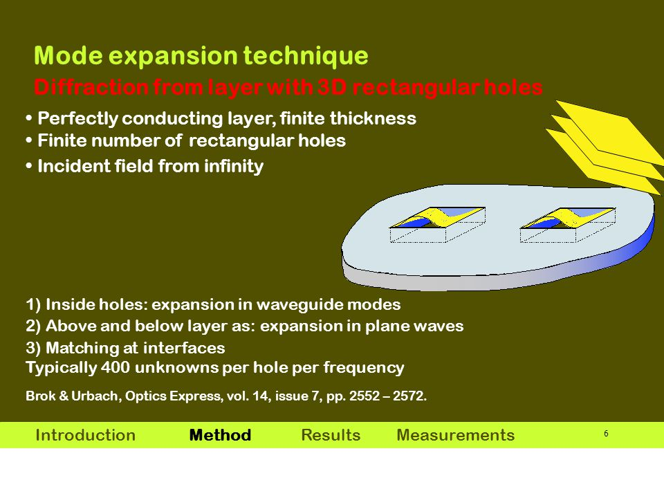 7 Step 1: Linear superposition of waveguide modes  = (  1,  2,  3,  4 )  1 : pit number  2 : polarization TE / TM  3 : mode m x, m y  4 : up / down The discrete set of propagating and evanescent waveguide modes is complete: description of field inside pits/holes is rigorous Mode expansion technique Diffraction from layer with 3D rectangular holes Introduction MethodResults Measurements Normalization
