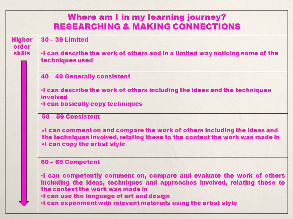 Where am I in my learning journey? RESEARCHING & MAKING CONNECTIONS Higher order skills 30 – 39 Limited I can describe the work of others and in a lim