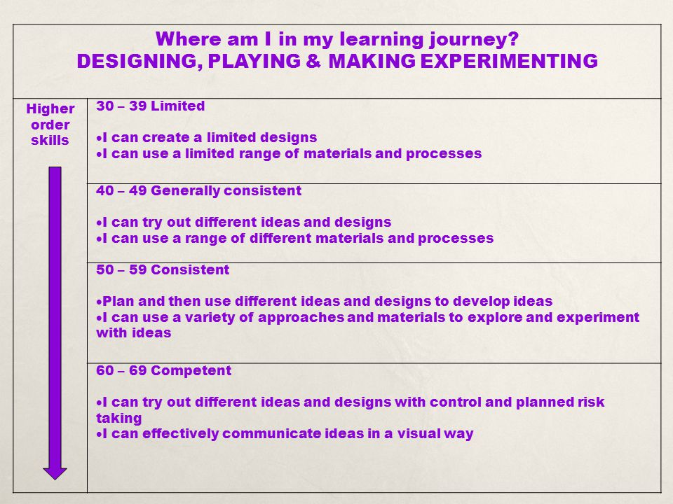 Where am I in my learning journey? DESIGNING, PLAYING & MAKING EXPERIMENTING Higher order skills 30 – 39 Limited  I can create a limited designs  I