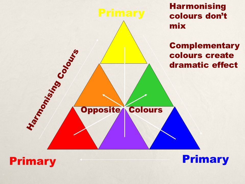 Primary Harmonising Colours Harmonising colours don't mix Complementary colours create dramatic effect Opposite Colours