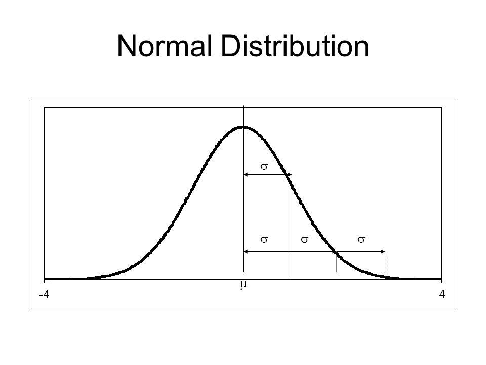 Normal Distribution   μ