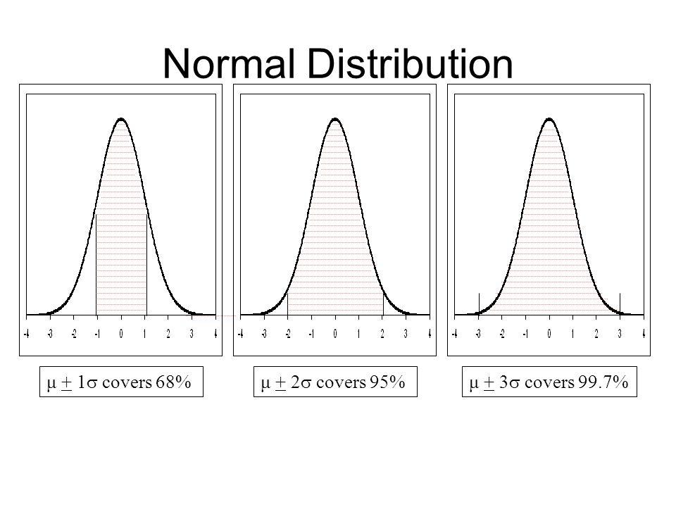 μ + 1  covers 68%μ + 2  covers 95%μ + 3  covers 99.7%