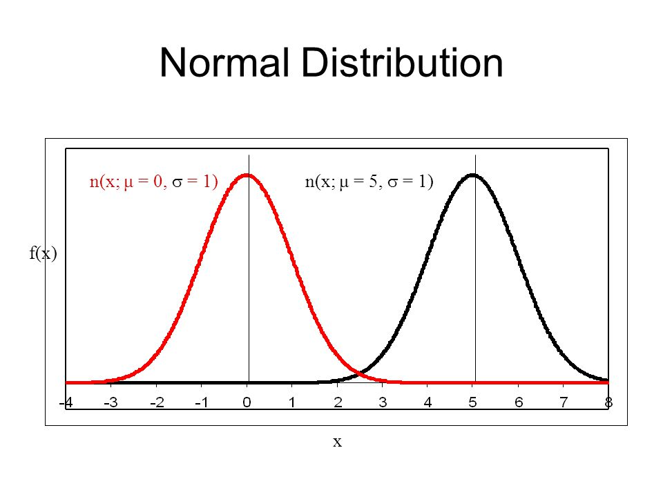 Normal Distribution n(x; μ = 0,  = 1)n(x; μ = 5,  = 1) f(x) x