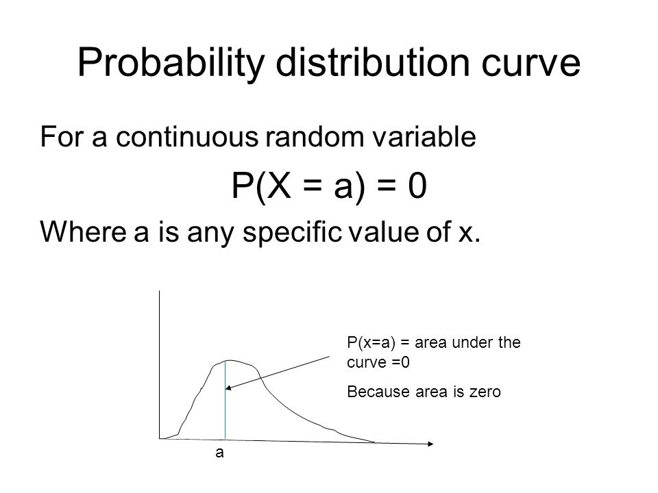 Probability distribution curve For a continuous random variable P(X = a) = 0 Where a is any specific value of x.