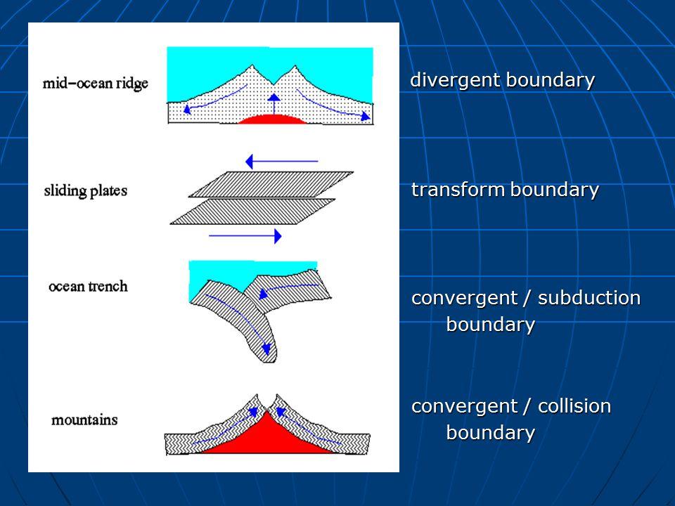 divergent boundary divergent boundary transform boundary transform boundary convergent / subduction convergent / subductionboundary convergent / collision convergent / collisionboundary