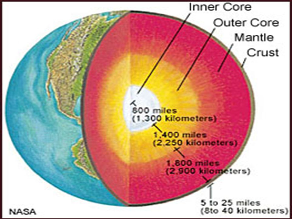 Smooth Oblate Spheroid  The Earth has a polar axis that is shorter than the diameter of the equatorial circle, therefore, the Earth bulges at the middle.