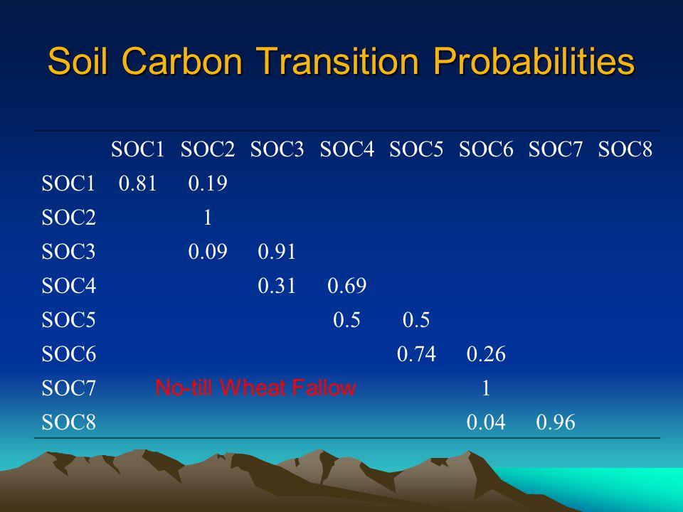 Soil Carbon Transition Probabilities SOC1SOC2SOC3SOC4SOC5SOC6SOC7SOC8 SOC10.810.19 SOC21 SOC30.090.91 SOC40.310.69 SOC50.5 SOC60.740.26 SOC71 SOC80.040.96 No-till Wheat Fallow