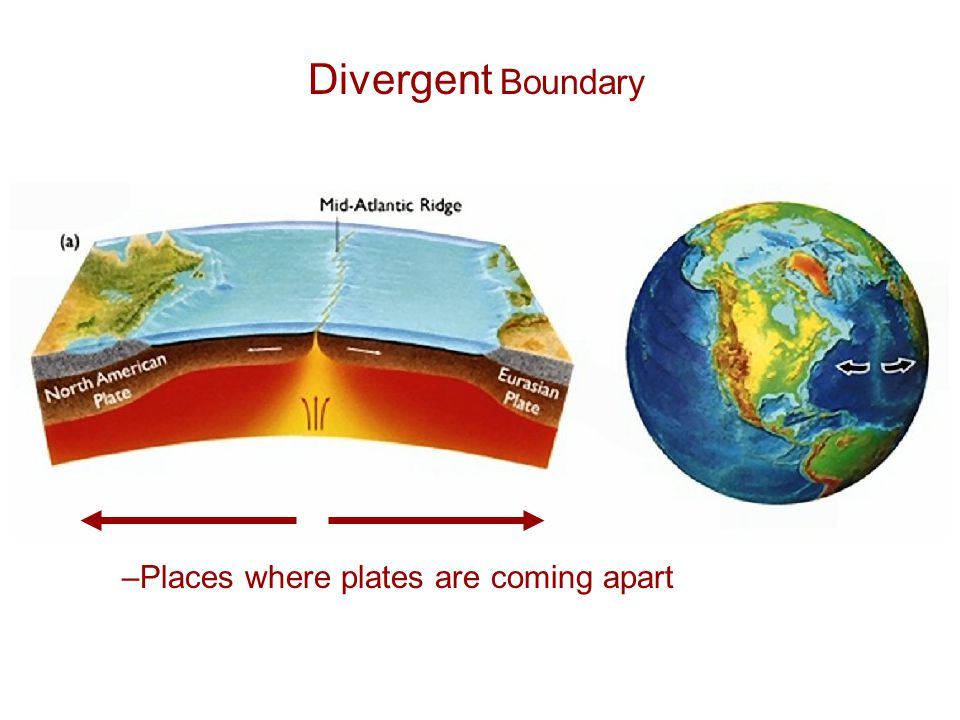 Divergent Boundary –Places where plates are coming apart