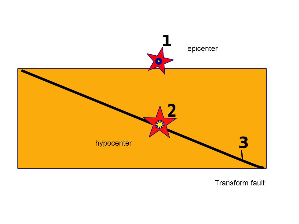 epicenter hypocenter Transform fault
