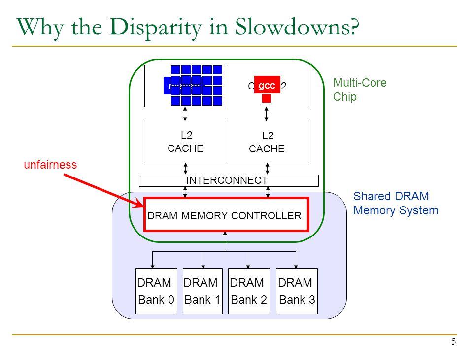 5 Why the Disparity in Slowdowns? CORE 1CORE 2 L2 CACHE L2 CACHE DRAM MEMORY CONTROLLER DRAM Bank 0 DRAM Bank 1 DRAM Bank 2 Shared DRAM Memory System