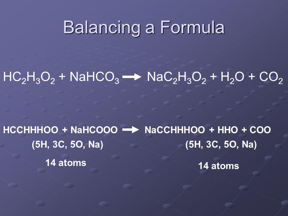 Balancing a Formula HC 2 H 3 O 2 + NaHCO 3 NaC 2 H 3 O 2 + H 2 O + CO 2 HCCHHHOO + NaHCOOONaCCHHHOO + HHO + COO (5H, 3C, 5O, Na) 14 atoms (5H, 3C, 5O, Na) 14 atoms