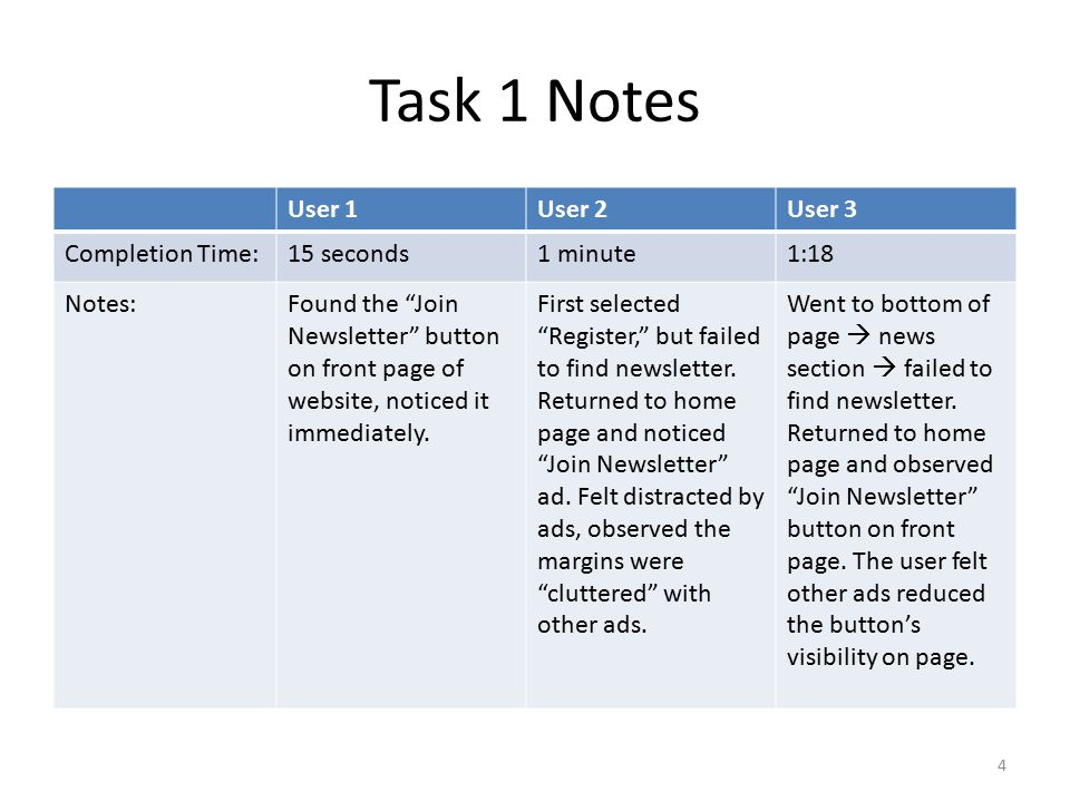 Task 2 Notes User 1User 2User 3 Completion Time:4 minutes2 minutes45 seconds Notes:Indicated that the page was very slow to load; too many video clips/images.