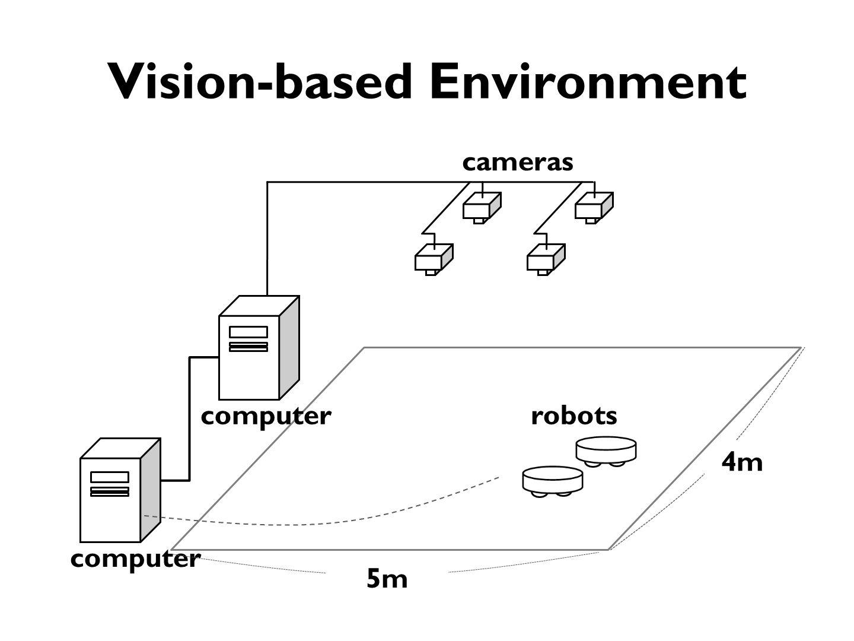 computer cameras 5m 4m robotscomputer Vision-based Environment