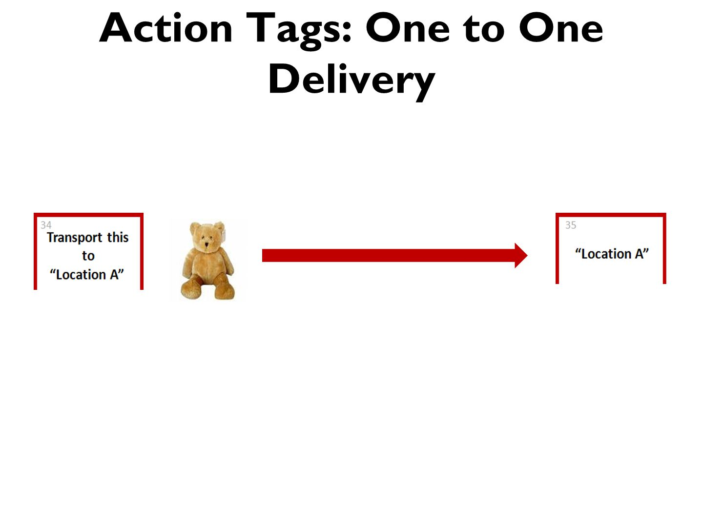 Action Tags: One to One Delivery
