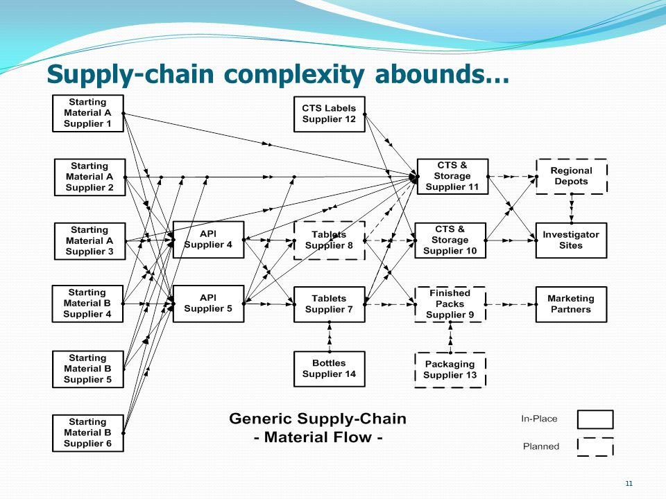 Supply-chain complexity abounds… 11