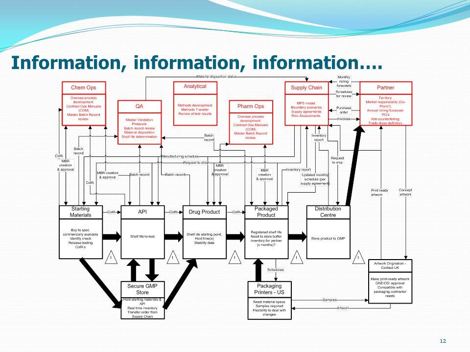 Information, information, information…. 12