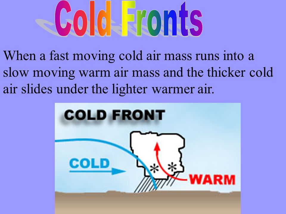 When a fast moving cold air mass runs into a slow moving warm air mass and the thicker cold air slides under the lighter warmer air.