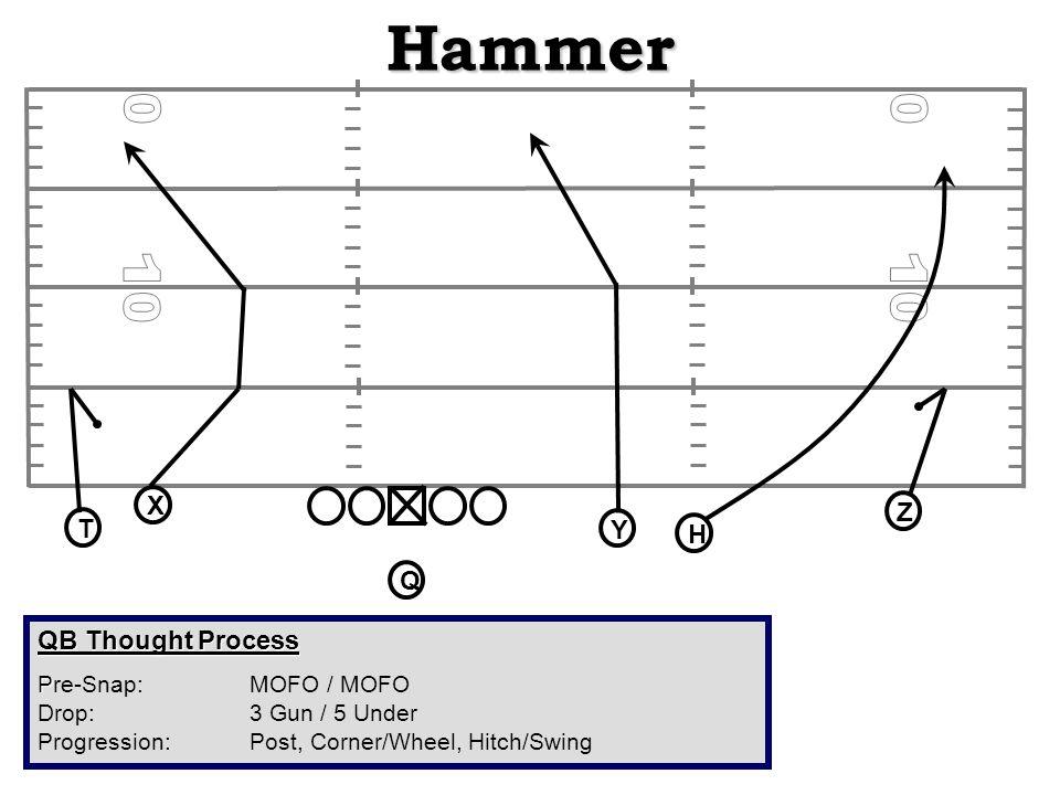 Hammer QB Thought Process P Pre-Snap: MOFO / MOFO Drop: 3 Gun / 5 Under Progression:Post, Corner/Wheel, Hitch/Swing X H Q T Z Y