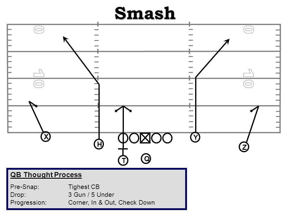 Smash QB Thought Process P Pre-Snap: Tighest CB Drop: 3 Gun / 5 Under Progression:Corner, In & Out, Check Down X H Q T Z Y