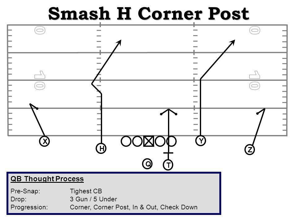 Smash H Corner Post QB Thought Process P Pre-Snap: Tighest CB Drop: 3 Gun / 5 Under Progression:Corner, Corner Post, In & Out, Check Down X H Q T Z Y